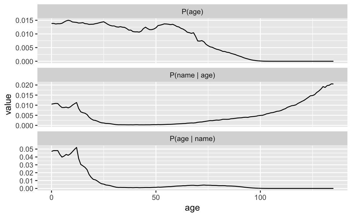3 Example: Predicting Names from Ages   Updating: A Set of
