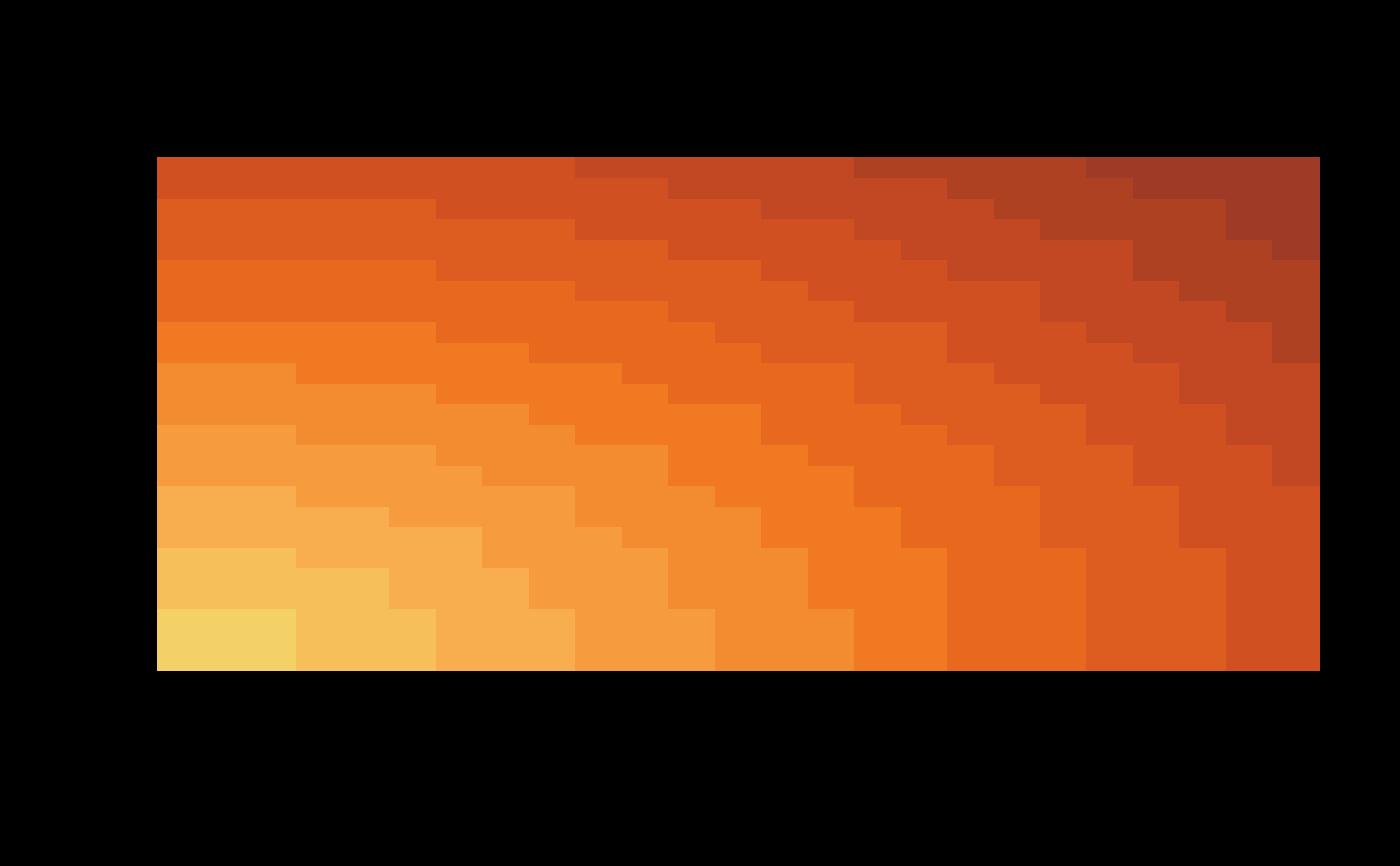 Tableau Colour Gradient Palettes Continuous Tableau Gradient Pal